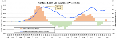 Bad news for drivers as car insurance prices accelerate2