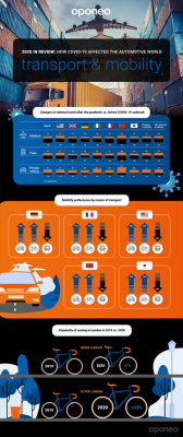 Cars and Covid How the Pandemic Has Affected Transport and Travel 1