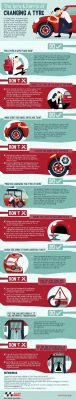 The Do's & Don'ts of Changing a Tyre
