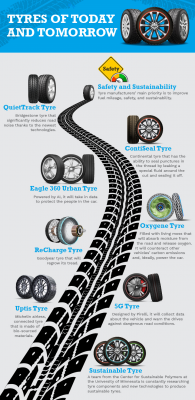 The Evolution of Tyres2