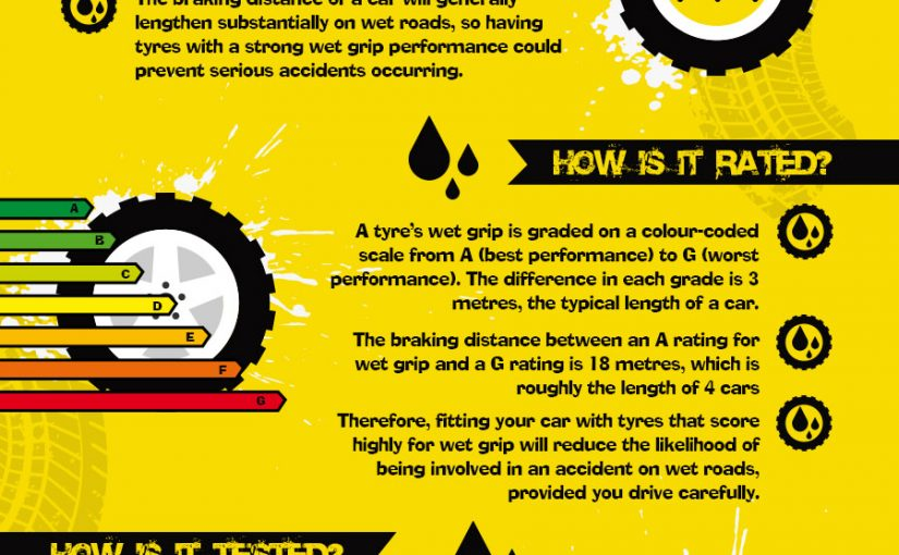 EU Tyre Labels: What Do They Mean?