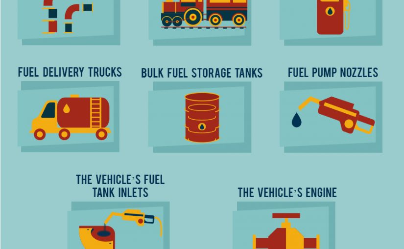 how-to-deal-with-damage-from-dirty-fuel-infographic